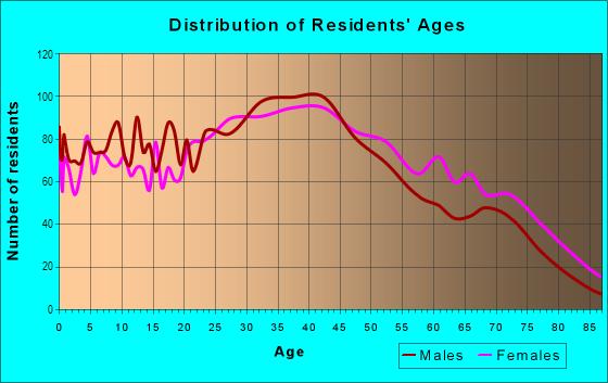 Age and Sex of Residents in Crocker-Amazon in San Francisco, CA