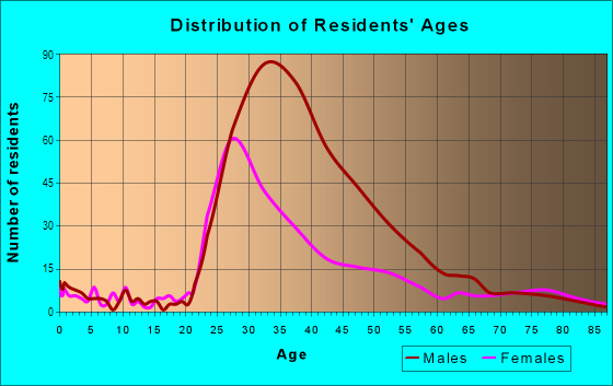 Age and Sex of Residents in Duboce Triangle in San Francisco, CA