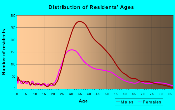 Age and Sex of Residents in Castro in San Francisco, CA