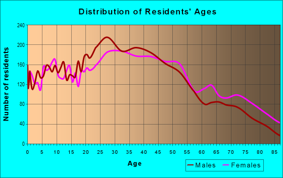 Age and Sex of Residents in Excelsior in San Francisco, CA