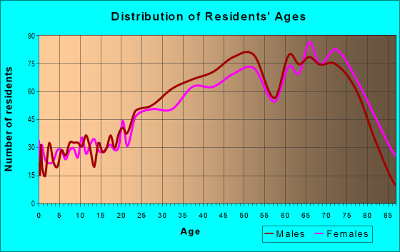 Age and Sex of Residents in Financial District in San Francisco, CA