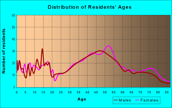 Age and Sex of Residents in Forest Hill in San Francisco, CA