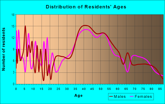 Age and Sex of Residents in Laguna Honda in San Francisco, CA