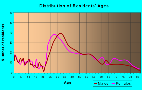 Age and Sex of Residents in Forest Knolls in San Francisco, CA