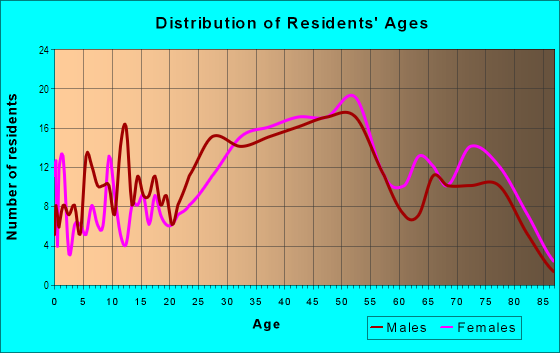 Age and Sex of Residents in Golden Gate Heights in San Francisco, CA