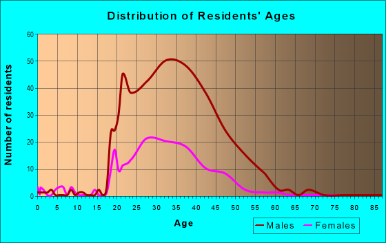 Age and Sex of Residents in Mission Bay in San Francisco, CA