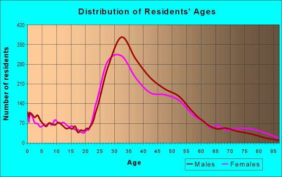 Age and Sex of Residents in Noe Valley in San Francisco, CA