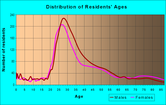 Age and Sex of Residents in North Panhandle in San Francisco, CA