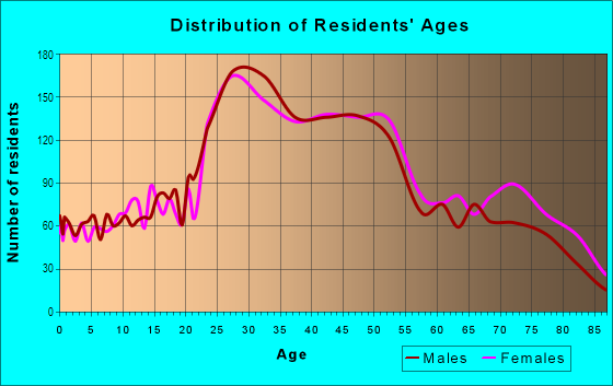 Age and Sex of Residents in Outer Richmond in San Francisco, CA