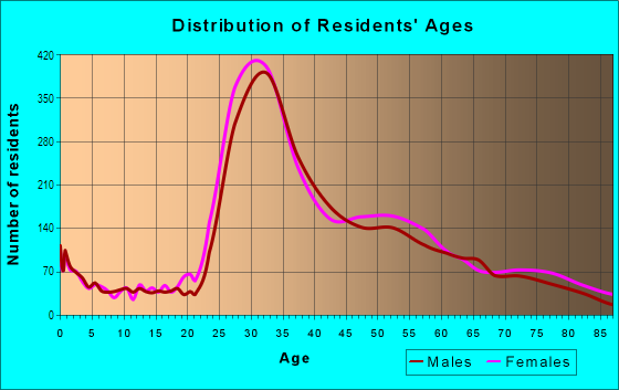 Age and Sex of Residents in Pacific Heights in San Francisco, CA