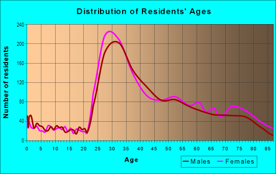Age and Sex of Residents in Russian Hill in San Francisco, CA