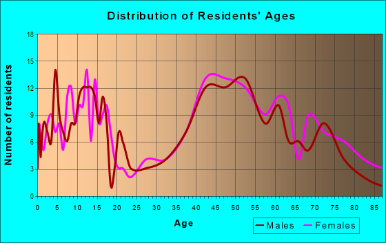 Age and Sex of Residents in Saint Francis Wood in San Francisco, CA