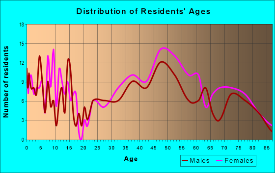 Age and Sex of Residents in Sea Cliff in San Francisco, CA