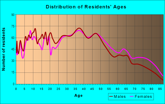 Age and Sex of Residents in Silver Terrace in San Francisco, CA
