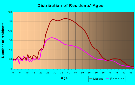 Age and Sex of Residents in South Of Market in San Francisco, CA