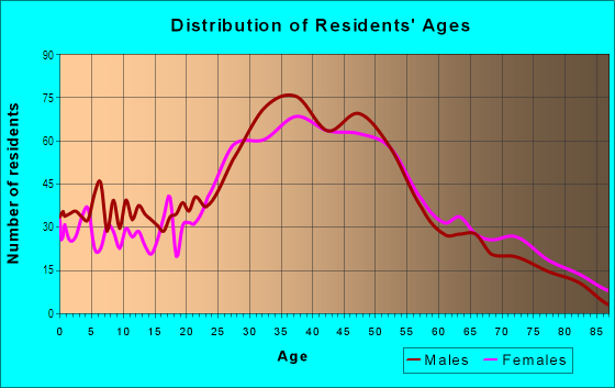 Age and Sex of Residents in Sunnyside in San Francisco, CA