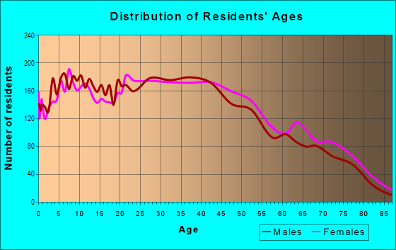 Age and Sex of Residents in Visitacion Valley in San Francisco, CA