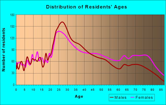 Age and Sex of Residents in Western Addition in San Francisco, CA