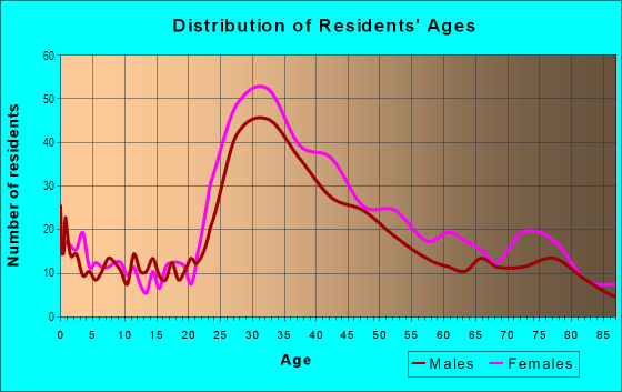 Age and Sex of Residents in Laurel Heights in San Francisco, CA