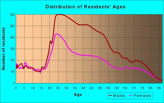 Age and Sex of Residents in Tenderloin in San Francisco, CA