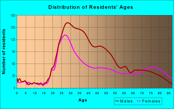 Age and Sex of Residents in Civic Center in San Francisco, CA