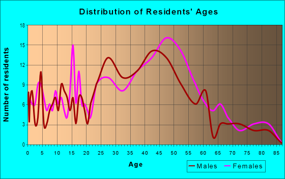 Age and Sex of Residents in Golden Gate in Emeryville, CA