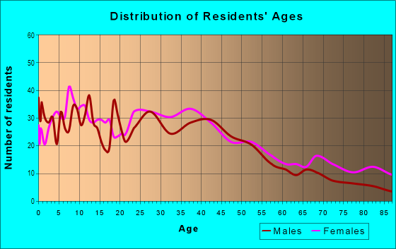 Age and Sex of Residents in Sausal Creek in Oakland, CA
