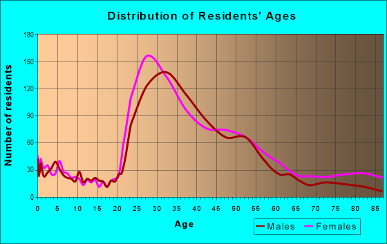 Age and Sex of Residents in Adams Point in Oakland, CA