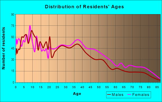 Age and Sex of Residents in Havensourt in Oakland, CA
