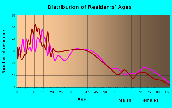 Age and Sex of Residents in Brookfield Village in Oakland, CA