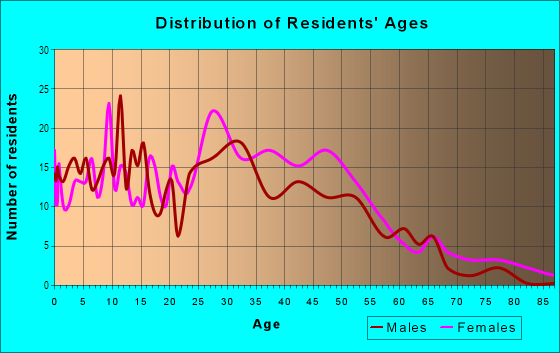Age and Sex of Residents in Dimond in Oakland, CA
