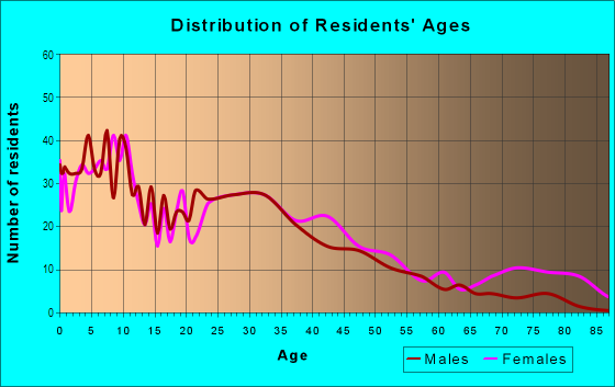 Age and Sex of Residents in Fitchburg in Oakland, CA