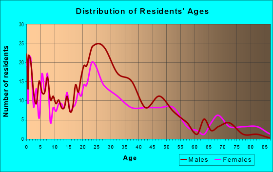 Age and Sex of Residents in Fruitvale Station in Oakland, CA