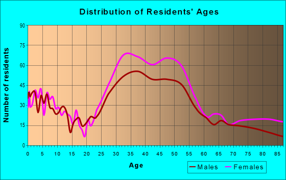 Age and Sex of Residents in Glenview in Oakland, CA