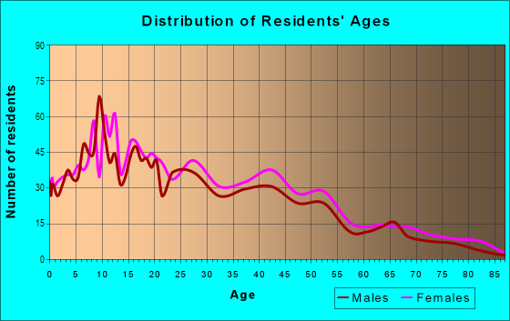 Age and Sex of Residents in Highland Terrace in Oakland, CA
