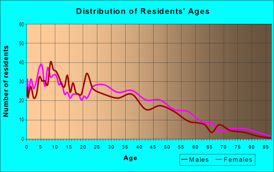 Age and Sex of Residents in Iveywood in Oakland, CA