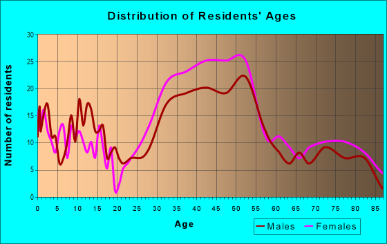 Age and Sex of Residents in Lincoln Highlands in Oakland, CA