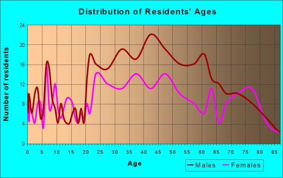 Age and Sex of Residents in San Pablo Gateway in Oakland, CA