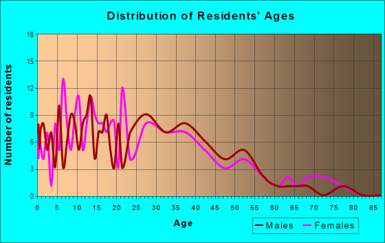 Age and Sex of Residents in South Prescott in Oakland, CA