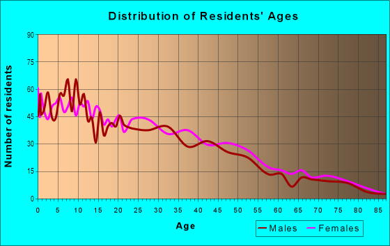 Age and Sex of Residents in Webster in Oakland, CA