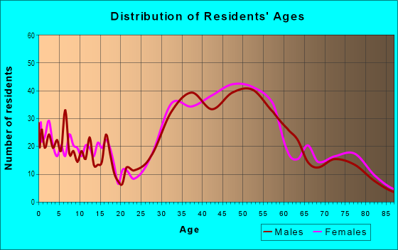 Age and Sex of Residents in Montclair in Oakland, CA
