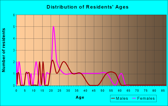 Age and Sex of Residents in Stonegate Park in Davis, CA