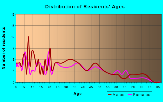 Age and Sex of Residents in Pearson in Lodi, CA