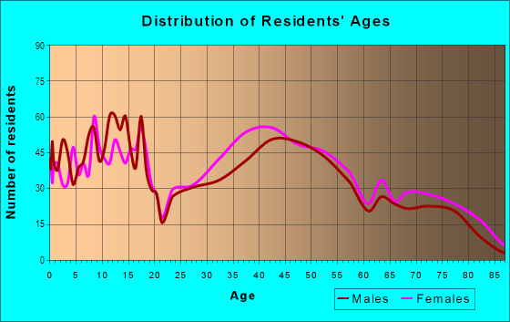 Age and Sex of Residents in Sun West in Lodi, CA