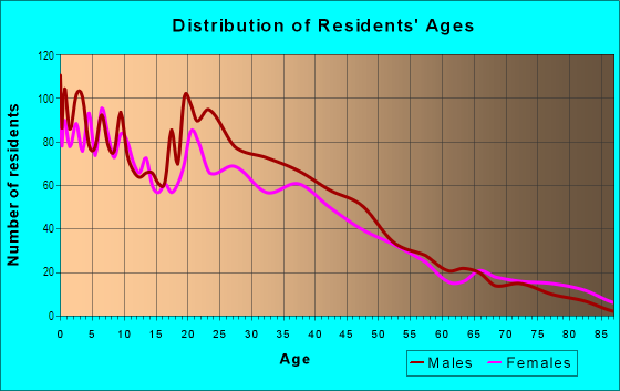 Age and Sex of Residents in Downtown Lodi in Lodi, CA