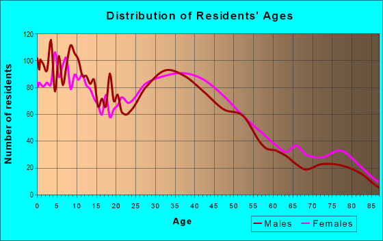 Age and Sex of Residents in Palm Park in Whittier, CA