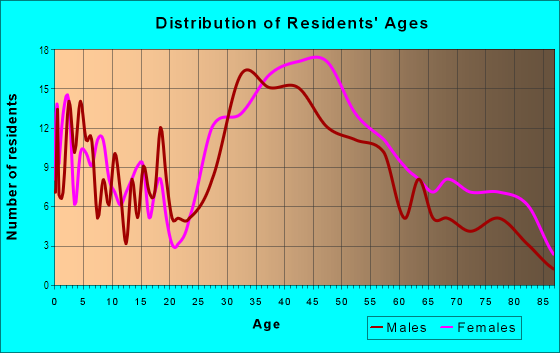Age and Sex of Residents in East Montecito Avenue in Sierra Madre, CA
