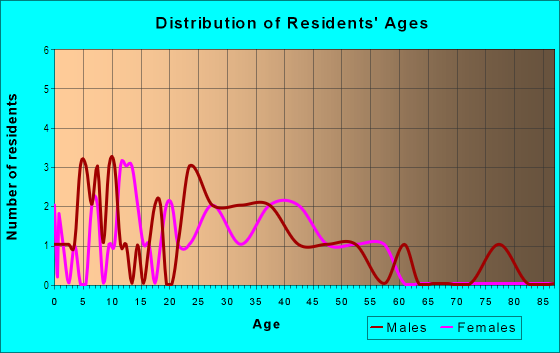 Age and Sex of Residents in Bonnie Brae Acres in Roseville, CA
