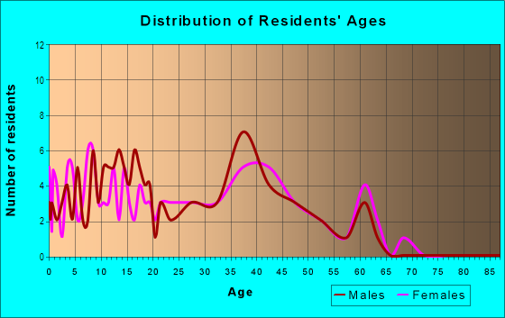 Age and Sex of Residents in Kingswood Village in Roseville, CA