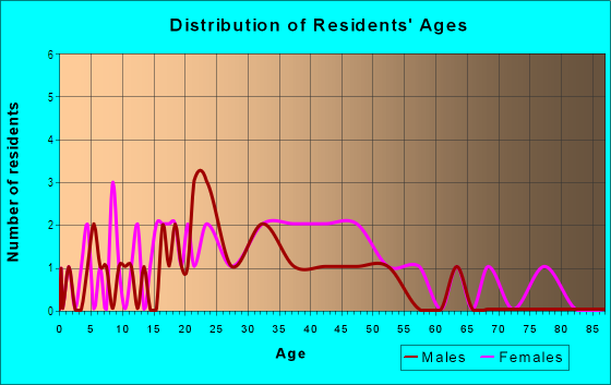 Age and Sex of Residents in Roseville Greens in Roseville, CA